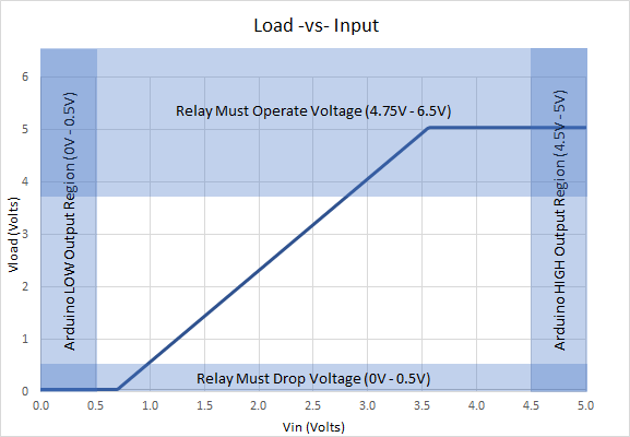 Simple Transistor Relay Switch Plot
